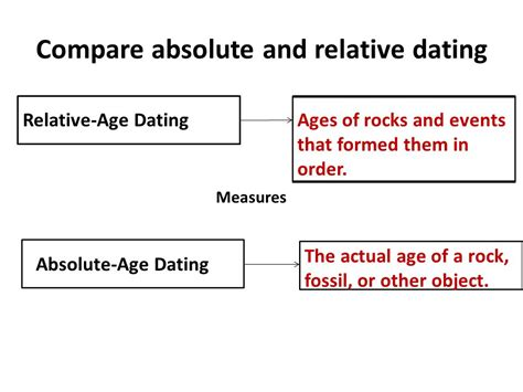 What is the difference between radioactive dating and jpg 960x720